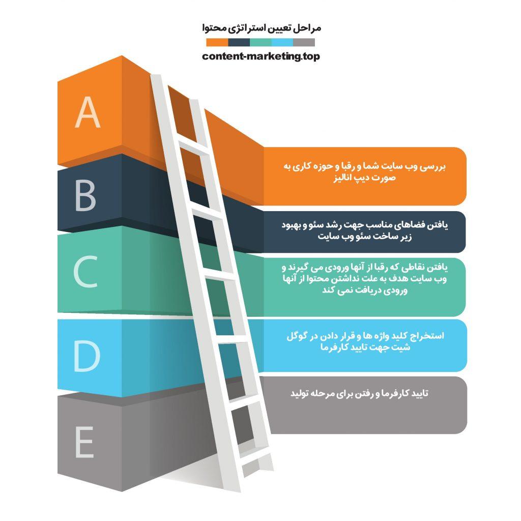 مراحل تعیین استراتژی محتوا